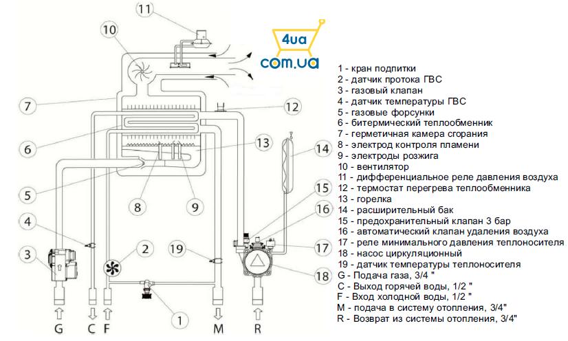 Схема узлов отопительного котла LEBERG Flamme подбробная